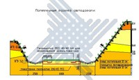 Cтроительство на слабых основаниях, противоэрозионная защита